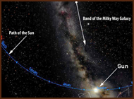 A diagram of the Milky Way universe.
